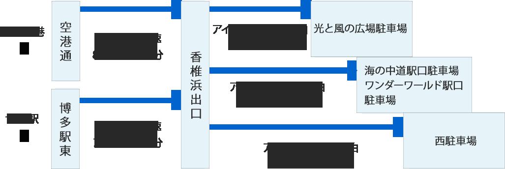 海ノ中道アクセス6